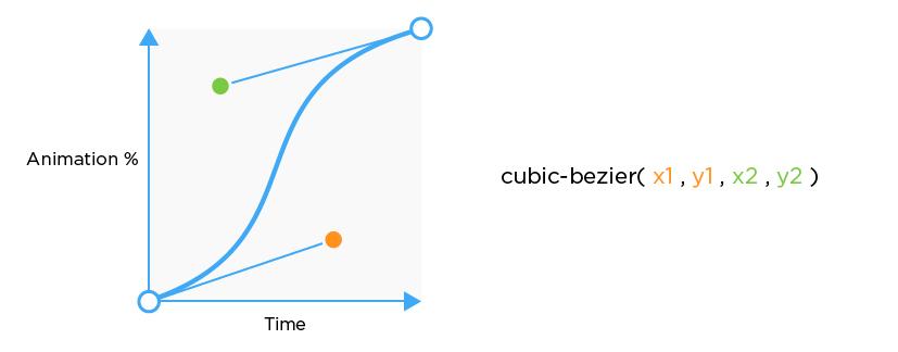 Cubic Bezier
